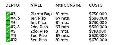 Carrusel de BONITOS DEPARTAMENTOS EN MADERO, COL. HERIBERTO KEHOE – CALLE 12